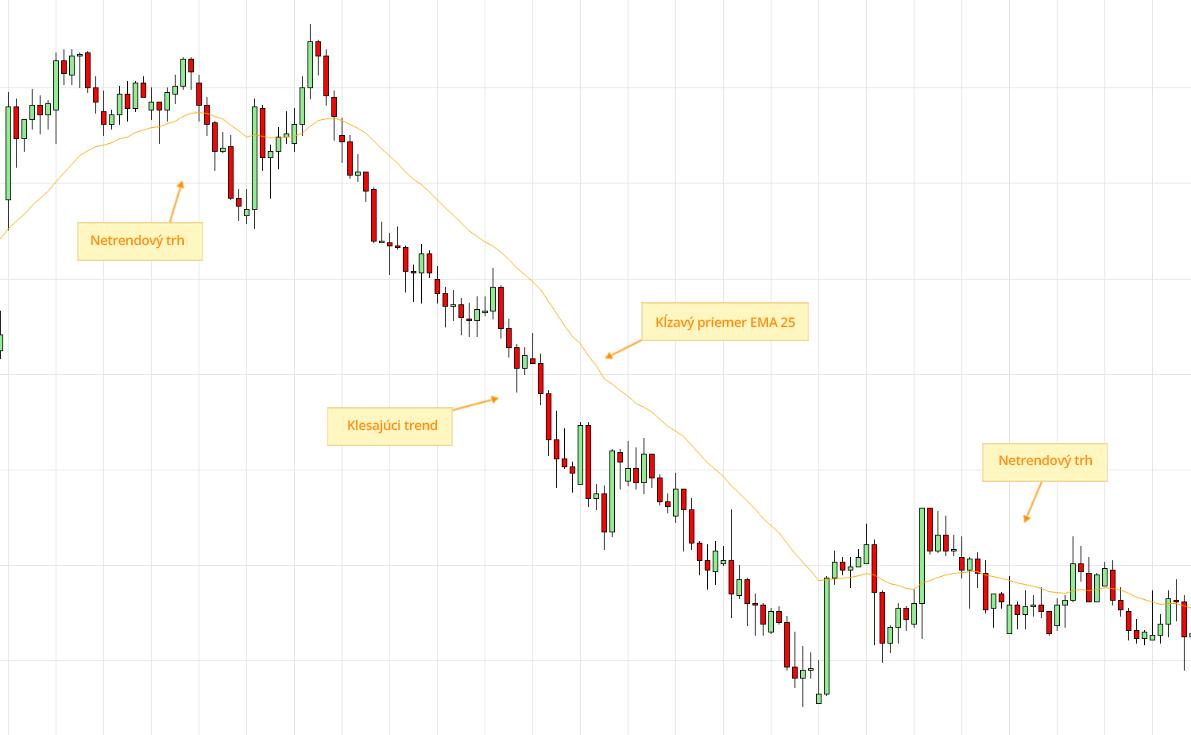 Price Action - ukážka klesajúceho trendu na trhu GBP/USD s pomocou kĺzavého priemeru EMA 25