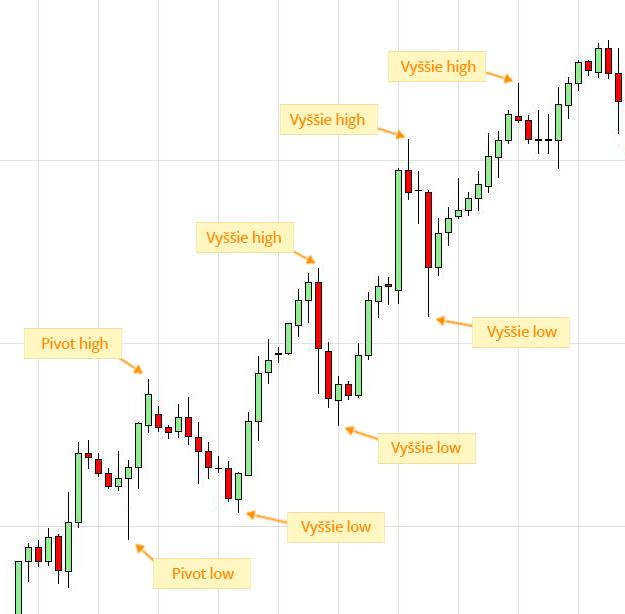 Price Action - ukážka stúpajúceho trendu na menovom páre EUR/CAD