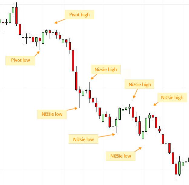 Price-Action-ukážka-klesajúceho-trendu-downtrend