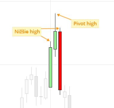 Price Action - sviečková formácia pivot high (swing high)