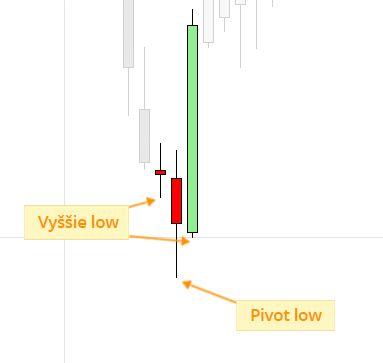 Price Action - sviečková formácia pivot low (swing low)