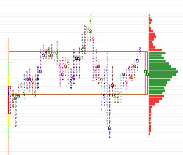 Zobrazenie trhu AUD/CAD pomocou Market Profile. (rozdelené TPO)