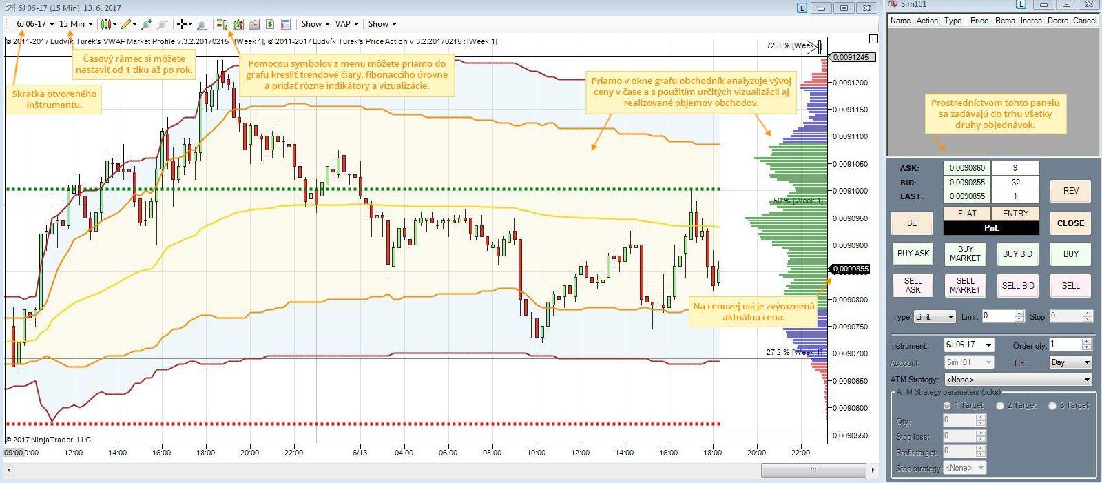 Analytický software - zobrazenie futures trhu japonského jenu (6J) pomocou vizualizácie VWAP market profile v software NinjaTrader 7
