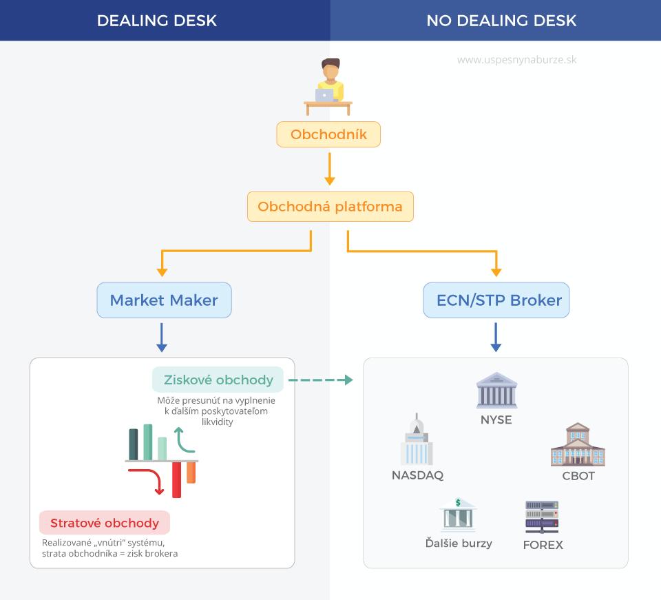 Market Maker, ECN/STP broker - princíp fungovania dealing desk a no dealing desk brokera