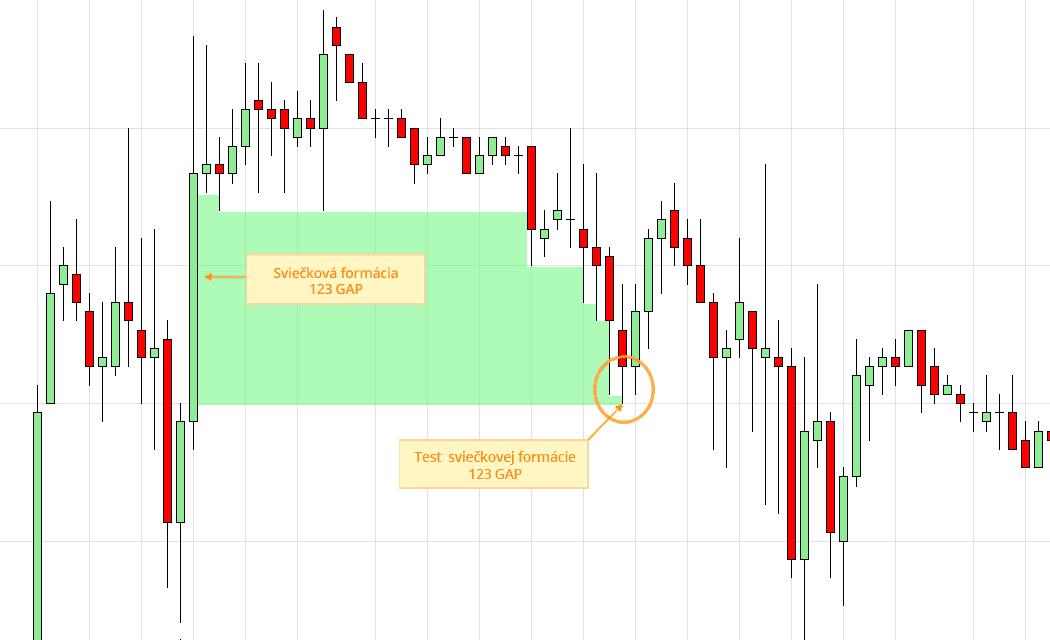 Ukážka CFD obchodu na rope