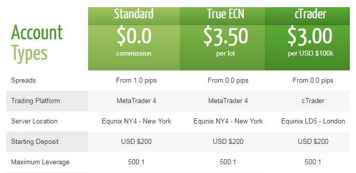 Typy účtov Brokera IC Markets