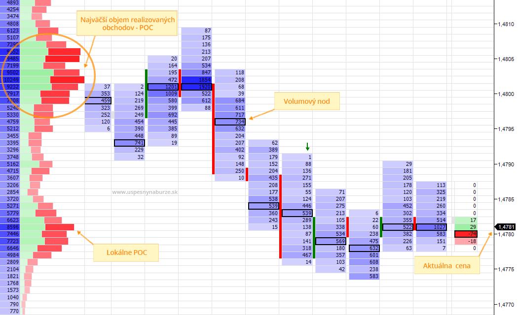 ukážka obchodu so zameraním na margin - marža