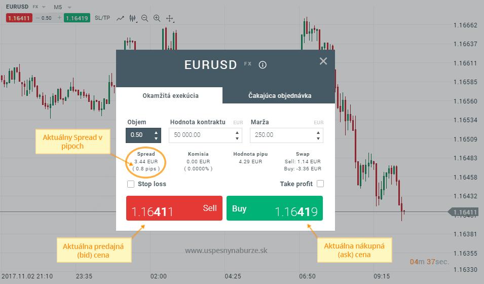 aktuálny spread na trhu eurusd
