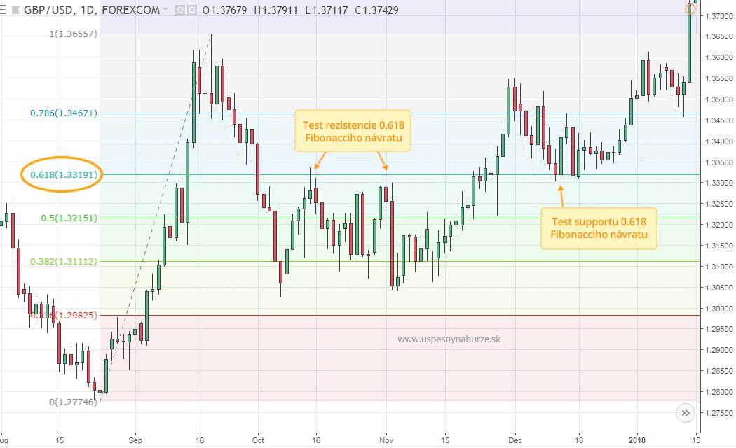 Príklad použitia Fibonaccioho návratov na trhu GBP/USD support a rezistencia vysvetlenie.