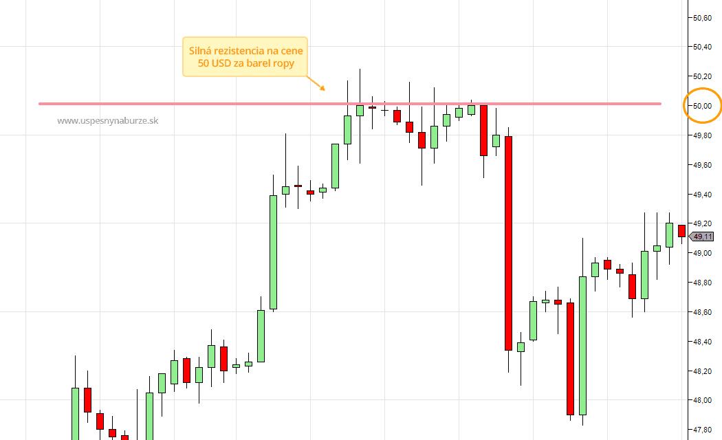 Silná rezistencia na trhu ropy.