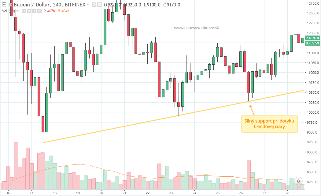 Trendová čiara a silný support na bitcoine