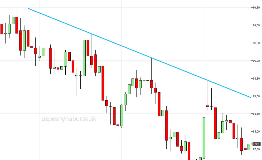 klesajúca trendová čiara - trend lines ukážka