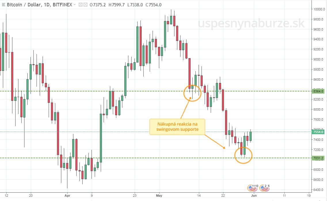 analýza bitcoin - nákupná reakcia