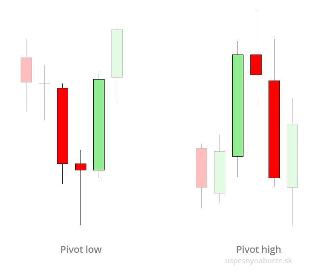 čo je trend line ukážka formácie pivot low a high