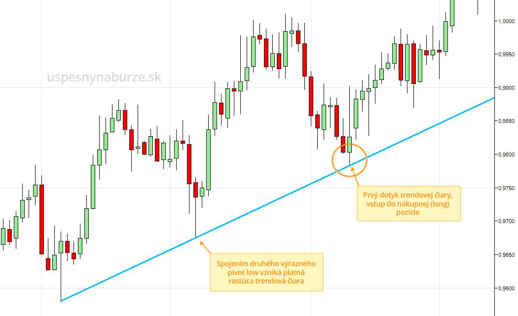 teste trend lines ukážka obchodovanie price action