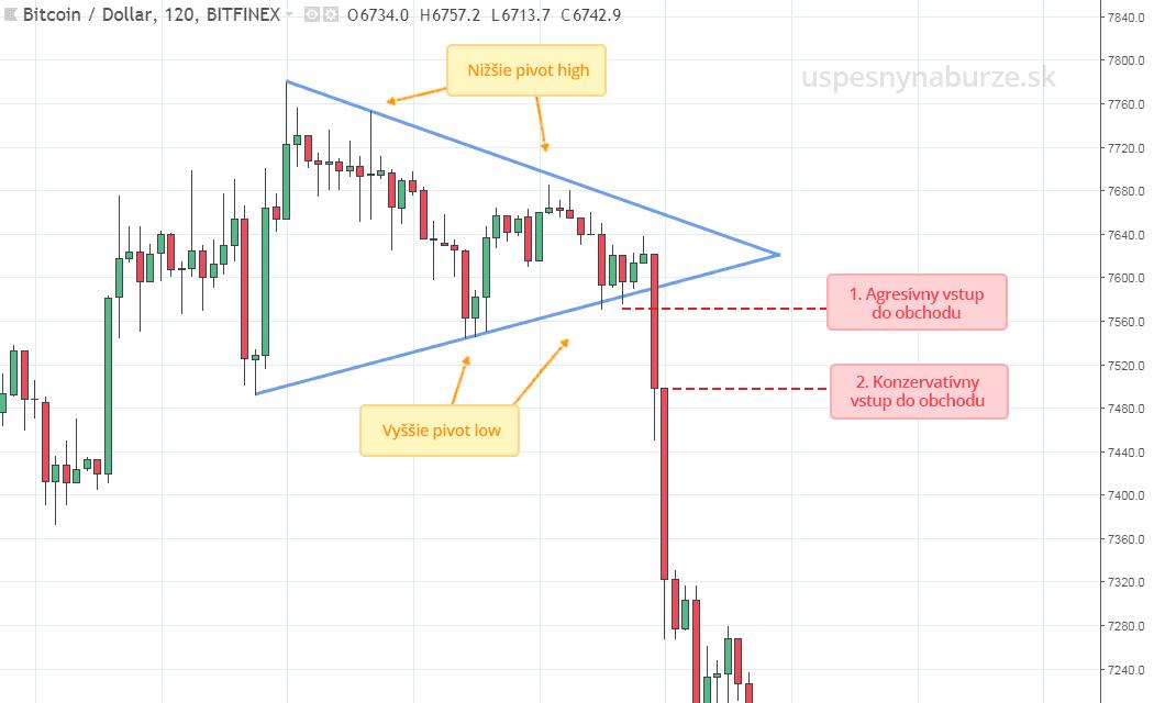 cenová formácia symetrický trojuholník ukážka