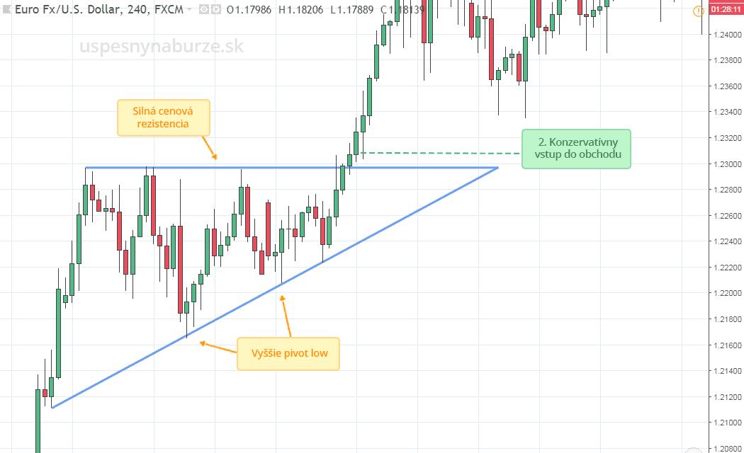 formácia rastúci trojuholník triangle ukážka obchodu