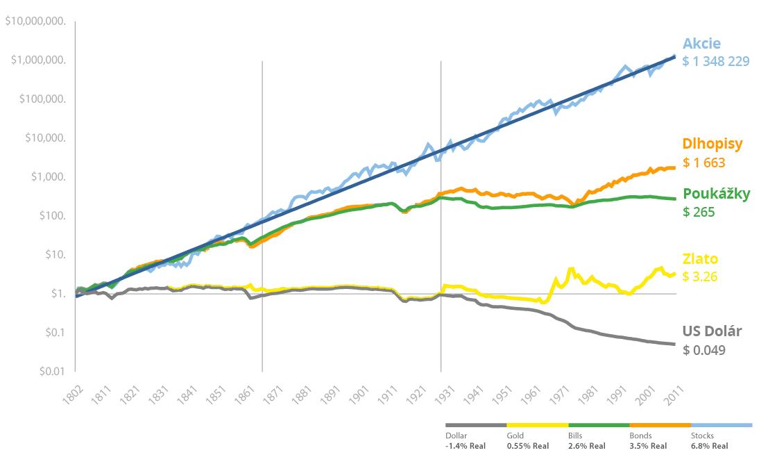 čo je investičné zlato aktuálna cena