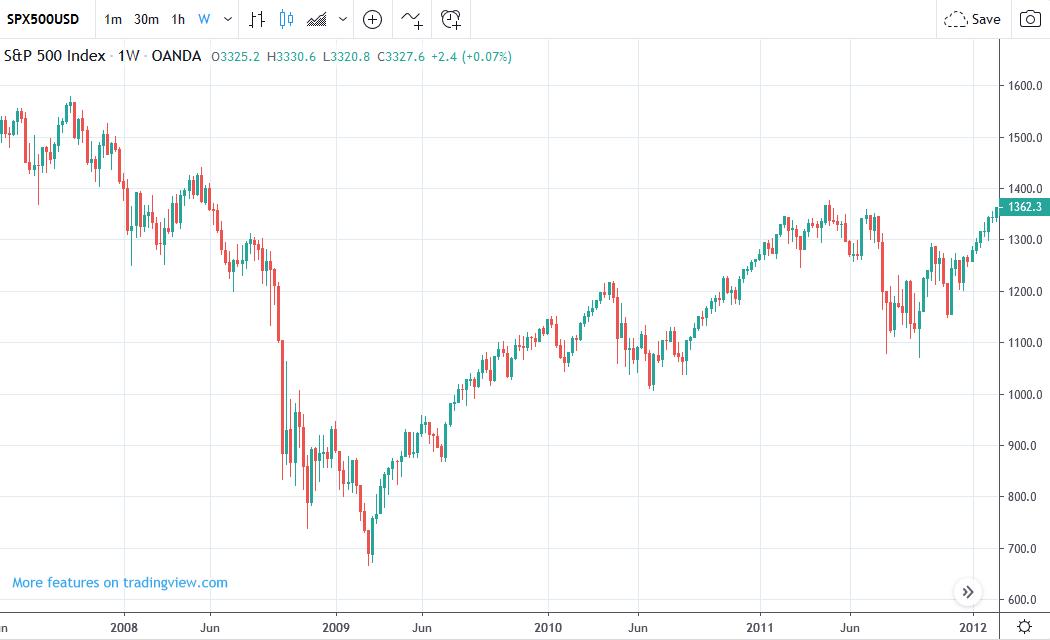 Vývoj ceny S&P 500 online