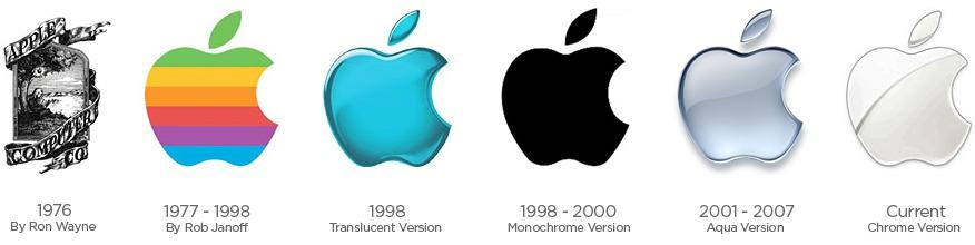 akcie apple online graf a kurz