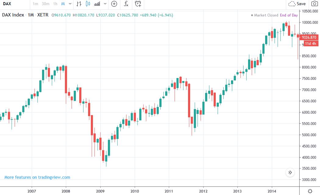 Historický vývoj ceny DAX 30 na sviečkovom grafe