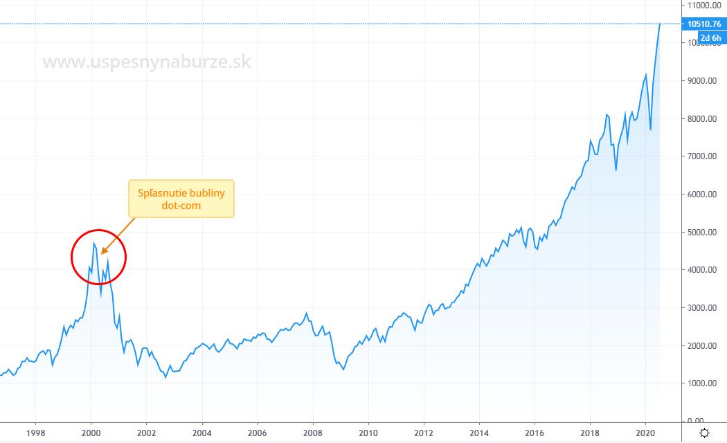 Historický vývoj ceny indexu NASDAQ Composite